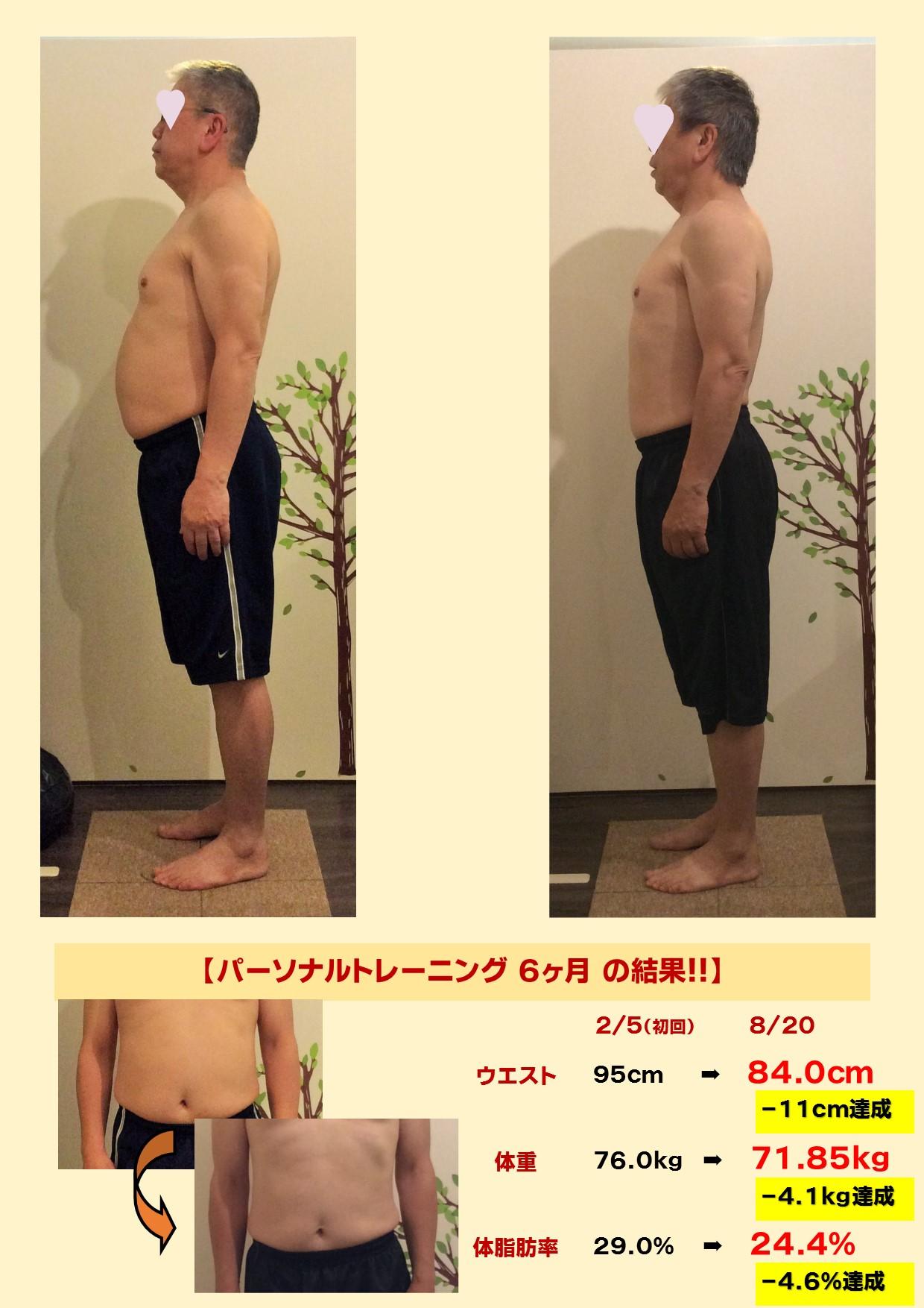 宝塚市にお住いの60代男性のパーソナルトレーニングによるダイエット結果